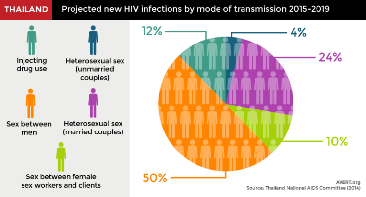 Projected HIV